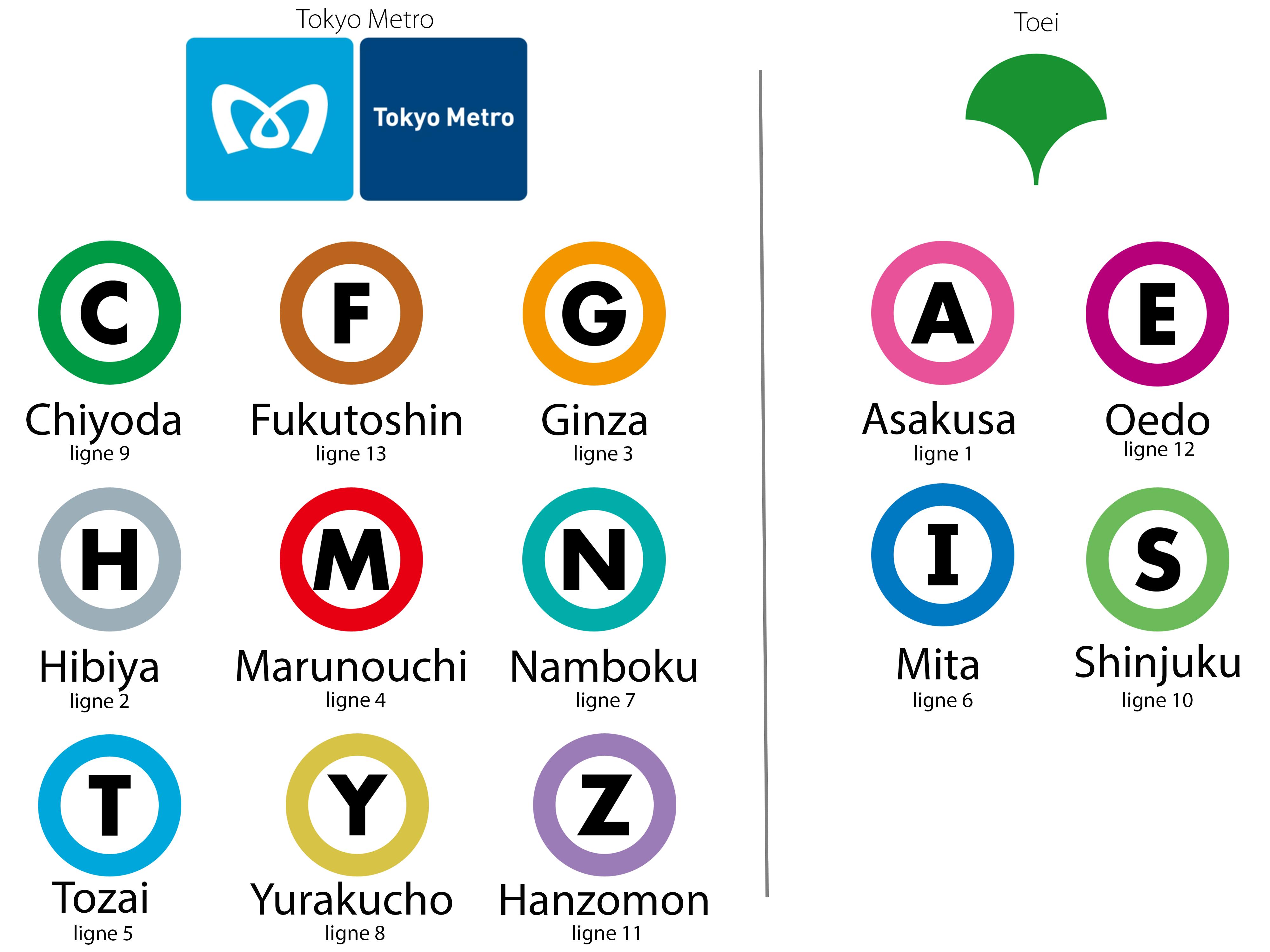 Les 13 lignes de métro de la capitale du Japon